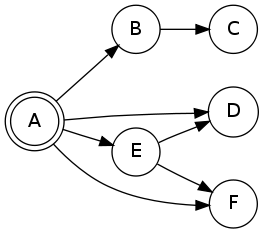 A simple graph with Graphviz
